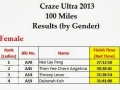 100 Miles Results